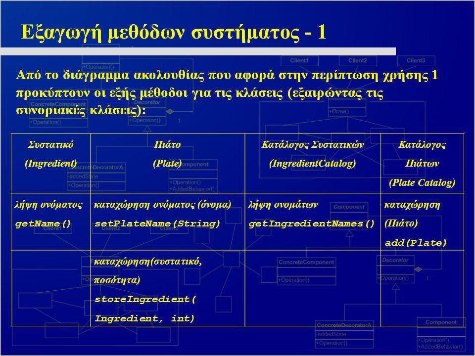 Εξαγωγή μεθόδων συστήματος - 1 Από το διάγραμμα ακολουθίας που αφορά στην περίπτωση χρήσης 1 προκύπτουν οι εξής μέθοδοι για τις κλάσεις (εξαιρώντας τι