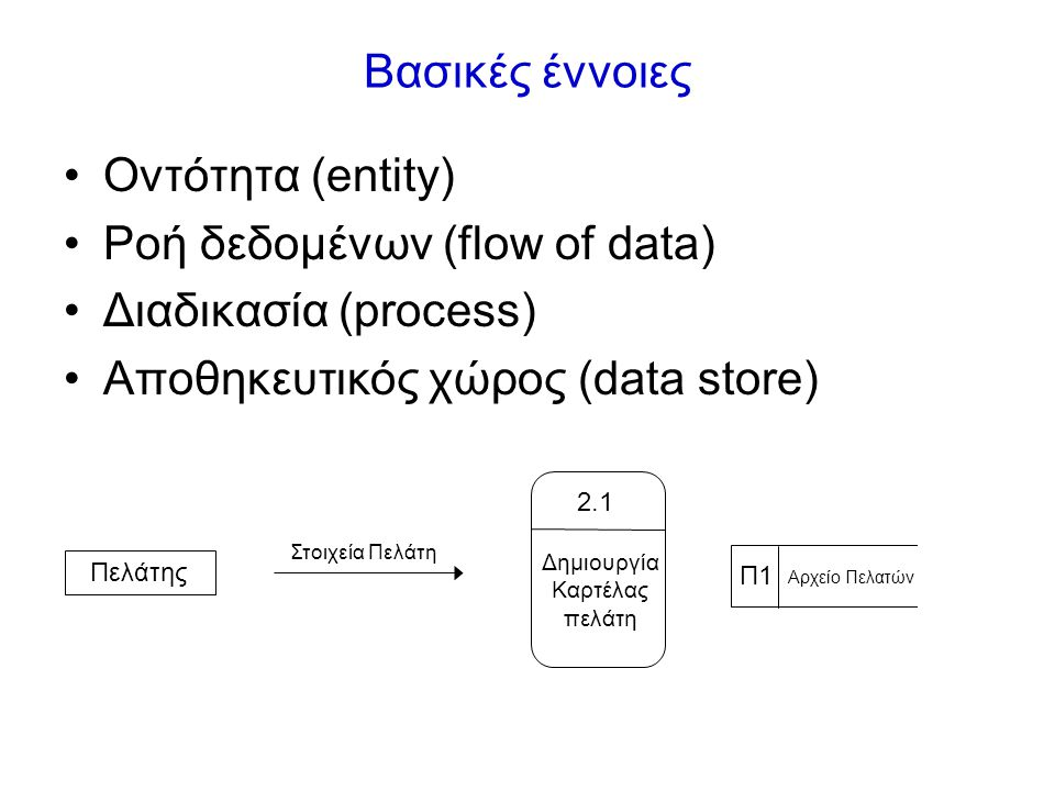 Λογικά και Φυσικά Διαγράμματα •Πως λειτουργεί η εταιρεία / Πως θα υλοποιηθεί το σύστημα •Διαδικασίες=εταιρικές δραστηριότητες / προγράμματα •Συλλογές δεδομένων / Αρχεία, βάσεις δεδομένων