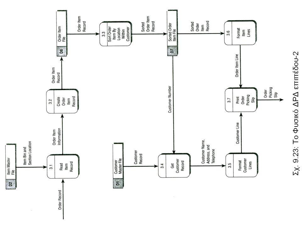 Σχ. 9.23: Το Φυσικό ΔΡΔ επιπέδου-2