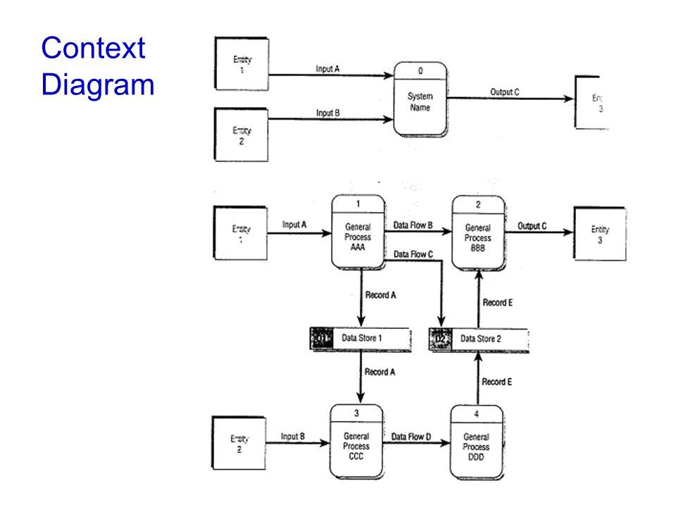 •Αναλύοντας περαιτέρω τις διαδικασίες του διαγράμματος επιπέδου-0 προκύπτει το διάγραμμα επιπέδου-1.