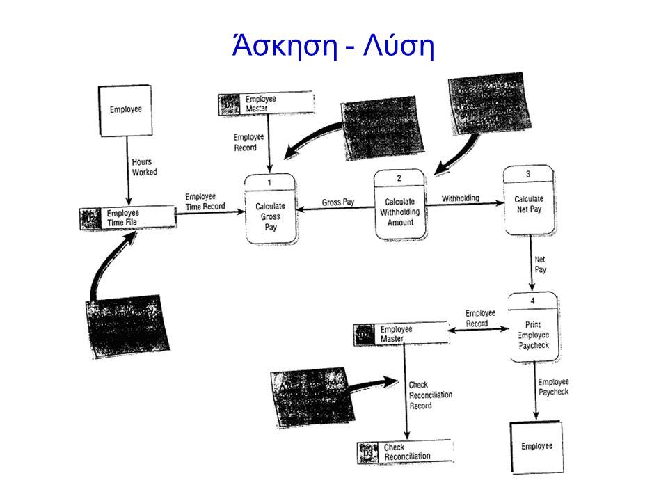•Σε συνεργασία με τους ιδιοκτήτες της επιχείρησης συντάσουμε αναλυτικά τις δραστηριότητες της επιχείρησης ώστε να μπορέσουμε να δημιουργήσουμε αρχικά ένα γενικό διάγραμμα (context diagram).