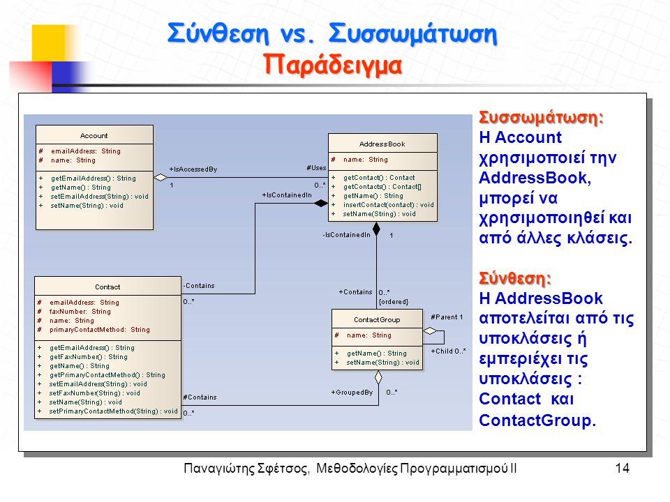 Παναγιώτης Σφέτσος, Μεθοδολογίες Προγραμματισμού ΙΙ14 Στόχοι Σύνθεση vs. Συσσωμάτωση Παράδειγμα Συσσωμάτωση: Η Account χρησιμοποιεί την AddressBook, μ