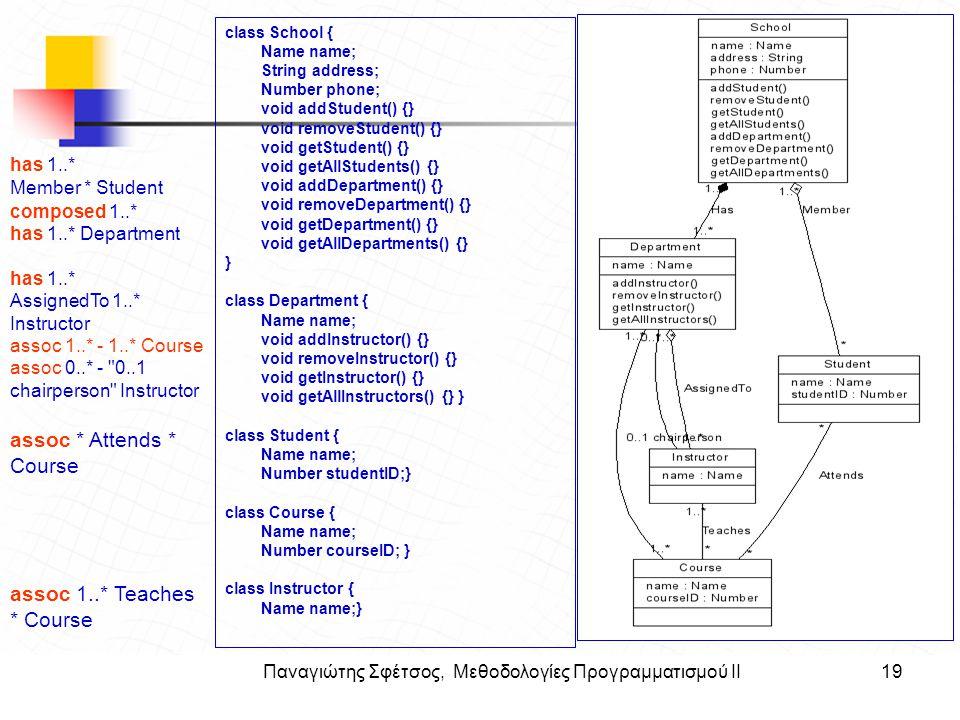 Παναγιώτης Σφέτσος, Μεθοδολογίες Προγραμματισμού ΙΙ19 Στόχοι class School { Name name; String address; Number phone; void addStudent() {} void removeS