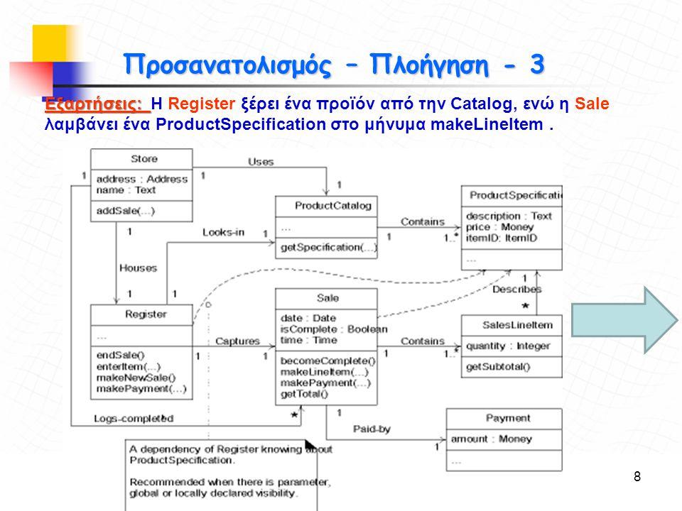 Παναγιώτης Σφέτσος, Μεθοδολογίες Προγραμματισμού ΙΙ9 Στόχοι Δημιουργία μεθόδων από τα Διαγράμματα Αλληλεπίδρασης - 1 Από το διάγραμμα enterItem: 1)Μήνυμα enterItem, καλεί μέθοδο στην κλάση Register 2)Μήνυμα getProductDescription στέλνεται στην ProductCatalog για να πάρουμε ProductDescription 3)Μήνυμα makeLineItem, καλεί μέθοδο στην κλάση Sale