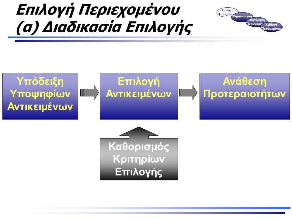 Επιλογή Περιεχομένου (α) Διαδικασία Επιλογής Επιλογή Περιεχομένου Ψηφιοποίηση Διατήρηση Περιεχομένου Διάθεση Περιεχομένου Υπόδειξη Υποψηφίων Αντικειμένων Καθορισμός Κριτηρίων Επιλογής Επιλογή Αντικειμένων Ανάθεση Προτεραιοτήτων
