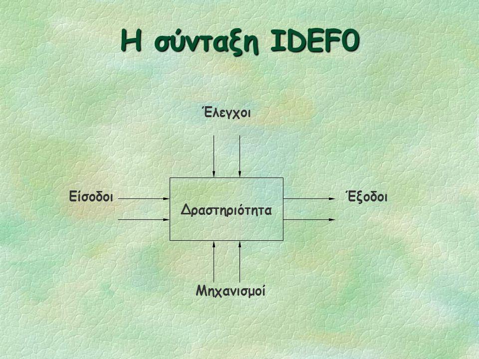 Το μοντέλο IDEF0 §Σχεδιάστηκε για τη μοντελοποίηση των αποφάσεων, των ενεργειών και των δραστηριοτήτων ενός οργανισμού ή ενός συστήματος §Προέρχεται α