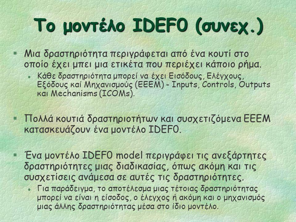 Η σύνταξη IDEF0 Δραστηριότητα Έλεγχοι Είσοδοι Μηχανισμοί Έξοδοι