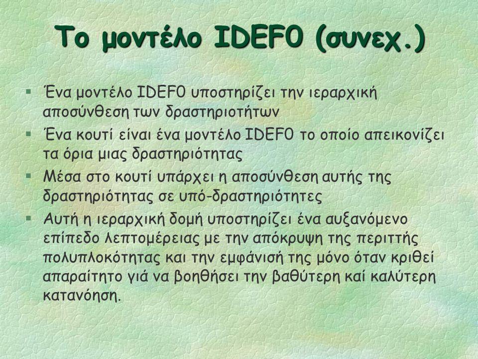 Το μοντέλο IDEF0 (συνεχ.) §Μια δραστηριότητα περιγράφεται από ένα κουτί στο οποίο έχει μπει μια ετικέτα που περιέχει κάποιο ρήμα. l Κάθε δραστηριότητα
