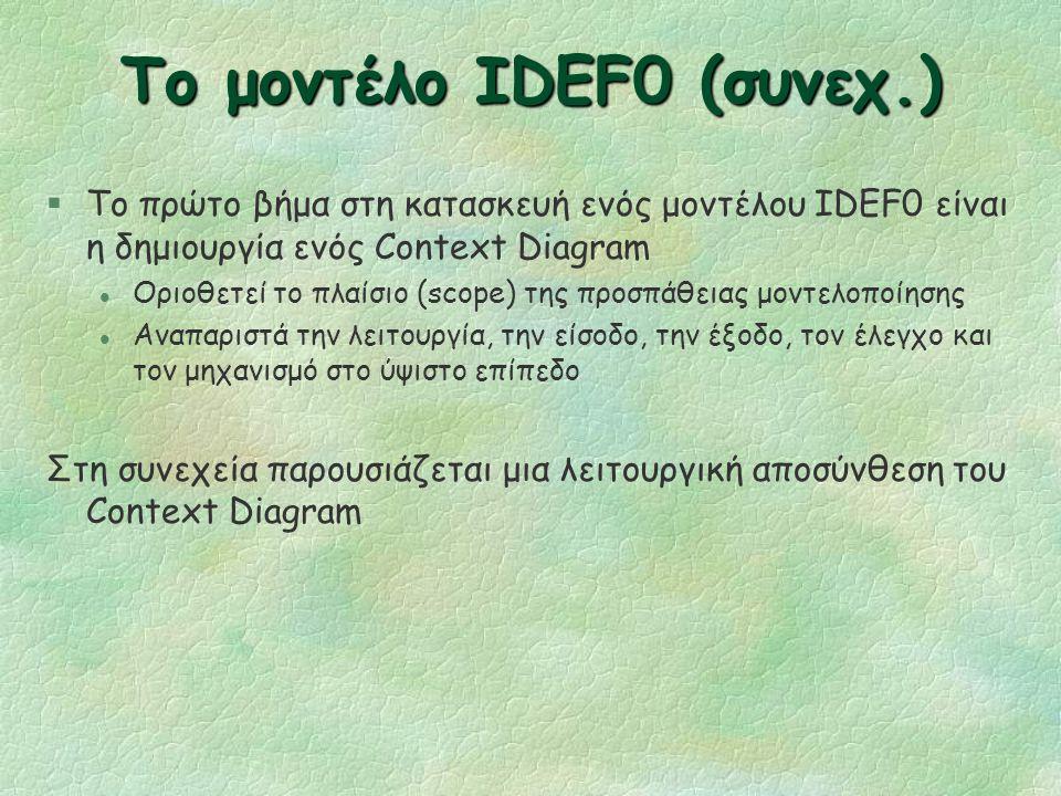 Το μοντέλο IDEF0 (συνεχ.) §Ένα μοντέλο IDEF0 υποστηρίζει την ιεραρχική αποσύνθεση των δραστηριοτήτων §Ένα κουτί είναι ένα μοντέλο IDEF0 το οποίο απεικ