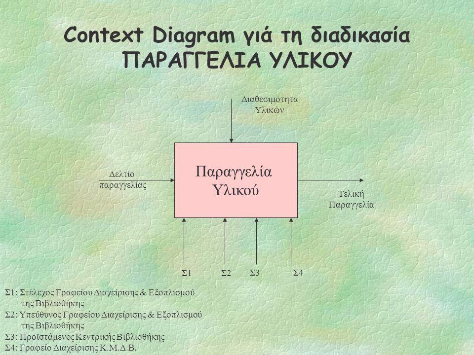 Το μοντέλο IDEF0 (συνεχ.) §Το πρώτο βήμα στη κατασκευή ενός μοντέλου IDEF0 είναι η δημιουργία ενός Context Diagram l Οριοθετεί το πλαίσιο (scope) της