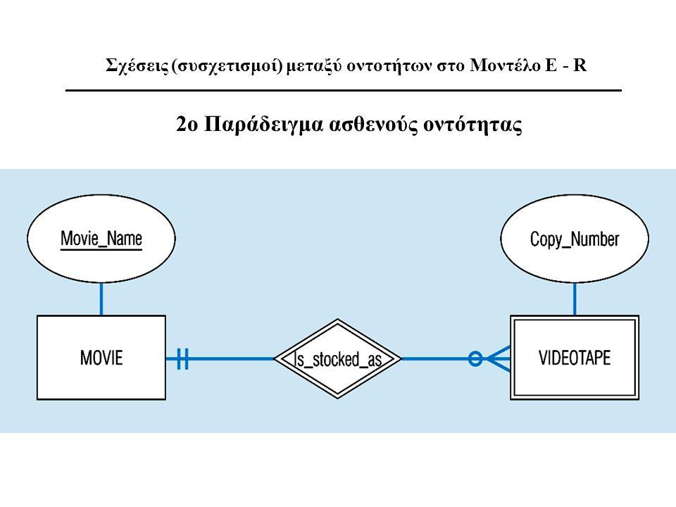 Σχέσεις (συσχετισμοί) μεταξύ οντοτήτων στο Μοντέλο E - R ___________________________________________________________ 2o Παράδειγμα ασθενούς οντότητας