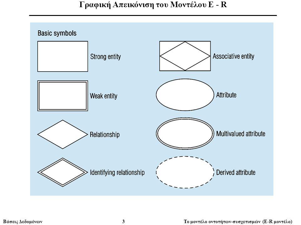Βάσεις Δεδομένων 3 Το μοντέλο οντοτήτων-συσχετισμών (E-R μοντέλο) Γραφική Απεικόνιση του Μοντέλου E - R ______________________________________________