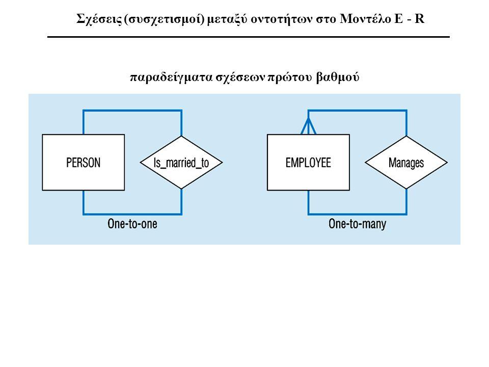 παραδείγματα σχέσεων πρώτου βαθμού Σχέσεις (συσχετισμοί) μεταξύ οντοτήτων στο Μοντέλο E - R __________________________________________________________