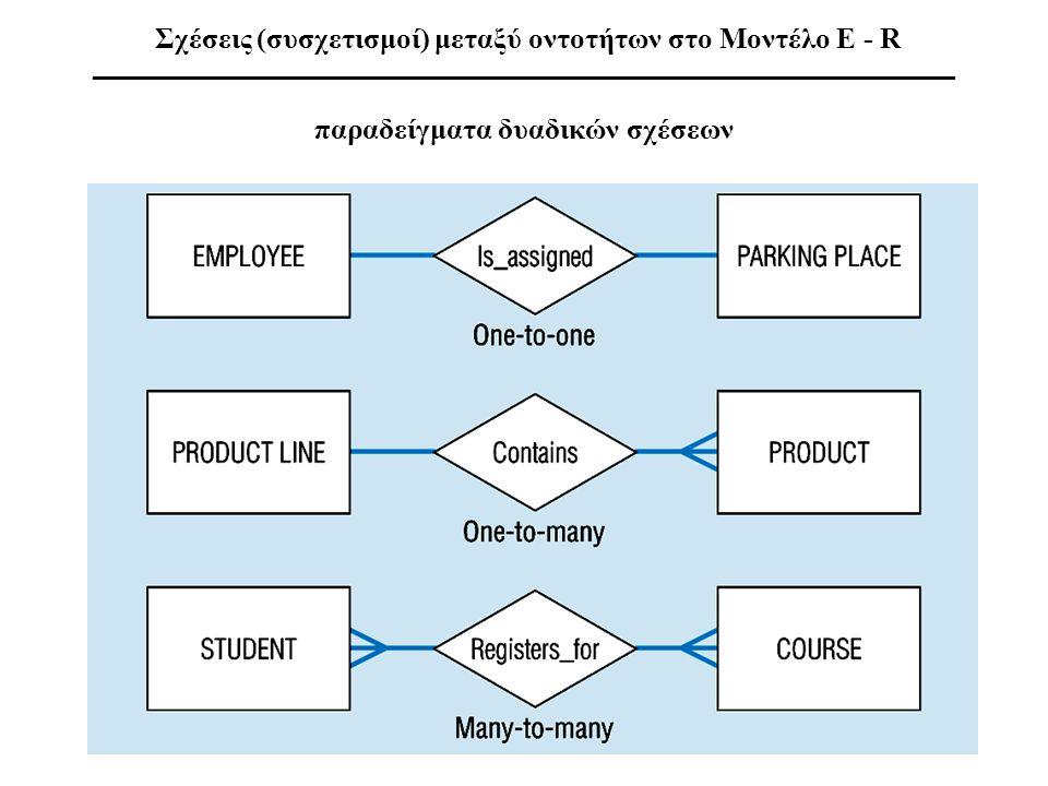 παραδείγματα δυαδικών σχέσεων Σχέσεις (συσχετισμοί) μεταξύ οντοτήτων στο Μοντέλο E - R ___________________________________________________________