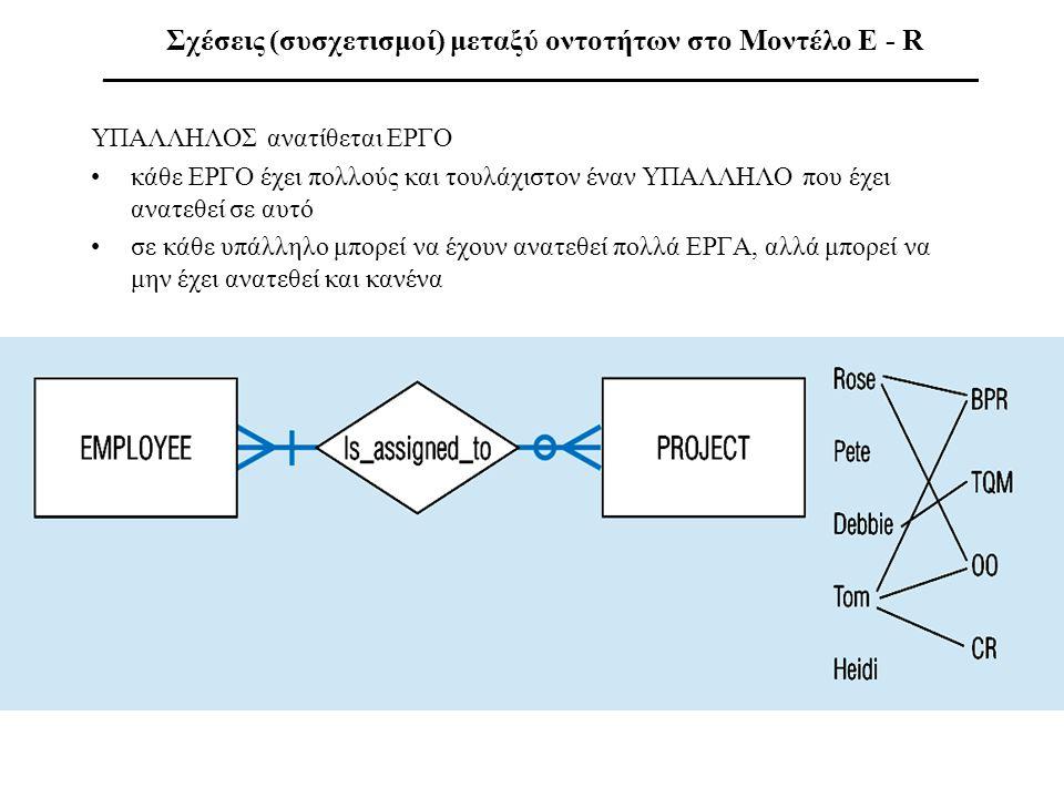 Σχέσεις (συσχετισμοί) μεταξύ οντοτήτων στο Μοντέλο E - R ___________________________________________________________ ΥΠΑΛΛΗΛΟΣ ανατίθεται ΕΡΓΟ •κάθε Ε