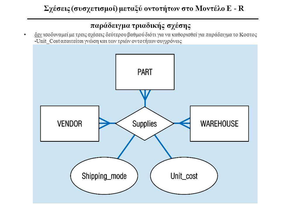 Σχέσεις (συσχετισμοί) μεταξύ οντοτήτων στο Μοντέλο E - R ___________________________________________________________ παράδειγμα τριαδικής σχέσης •δεν