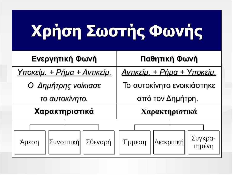Χρήση Σωστής Φωνής Υποκείμ. + Ρήμα + Αντικείμ. Ο Δημήτρης νοίκιασε το αυτοκίνητο. Ενεργητική Φωνή Αντικείμ. + Ρήμα + Υποκείμ. Το αυτοκίνητο ενοικιάστη