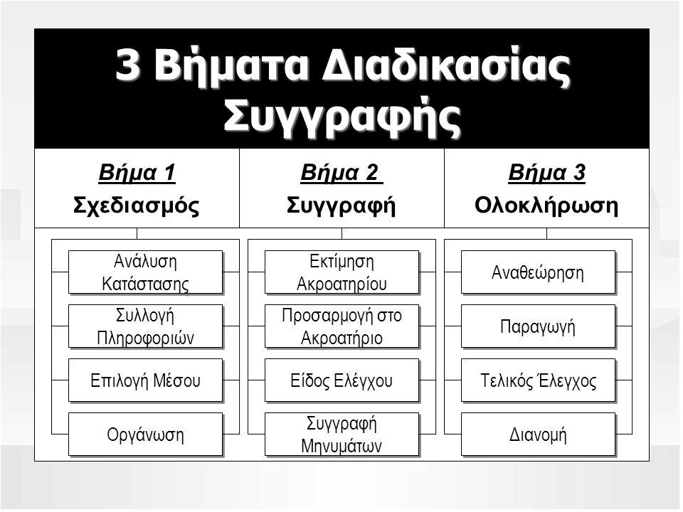 3 Βήματα Διαδικασίας Συγγραφής Βήμα 1 Σχεδιασμός Βήμα 3 Ολοκλήρωση Βήμα 2 Συγγραφή Ανάλυση Κατάστασης Ανάλυση Κατάστασης Συλλογή Πληροφοριών Συλλογή Π