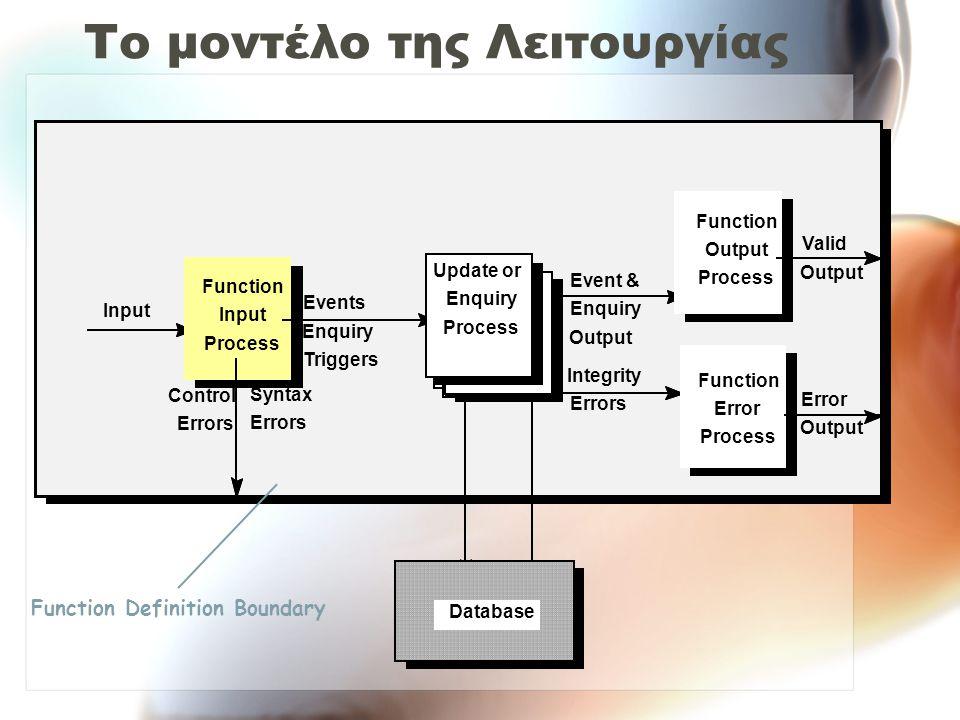 Το μοντέλο της Λειτουργίας Input Function Input Process Events Enquiry Triggers Control Errors Syntax Errors Database Integrity Errors Event & Enquiry