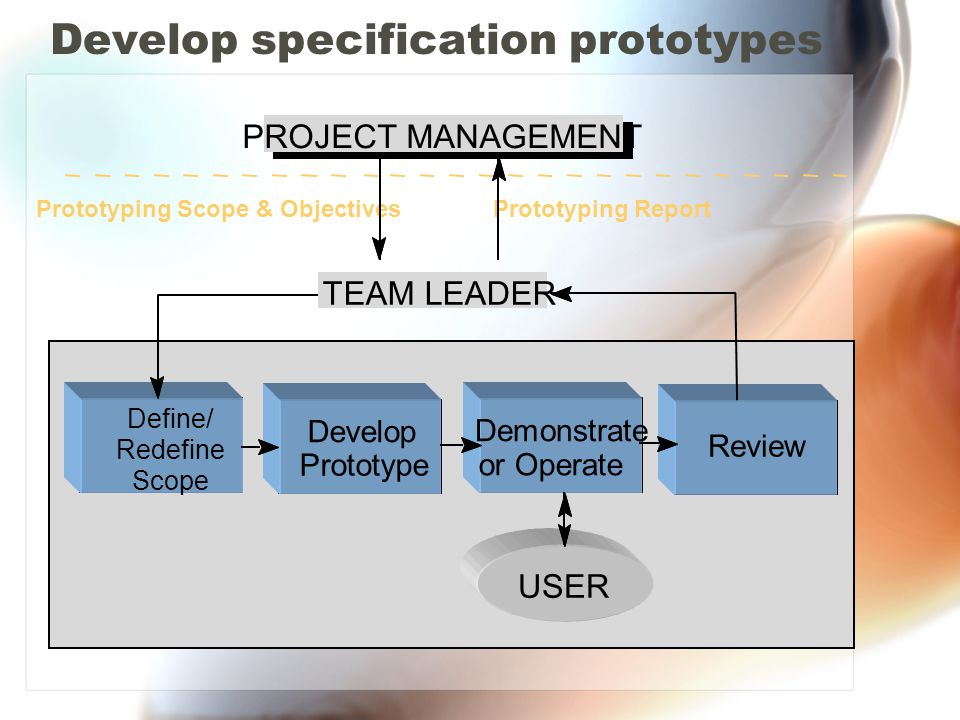 Develop specification prototypes PROJECT MANAGEMENT TEAM LEADER Prototyping Scope & ObjectivesPrototyping Report USER Define/ Redefine Scope Develop Prototype Demonstrate or Operate Review