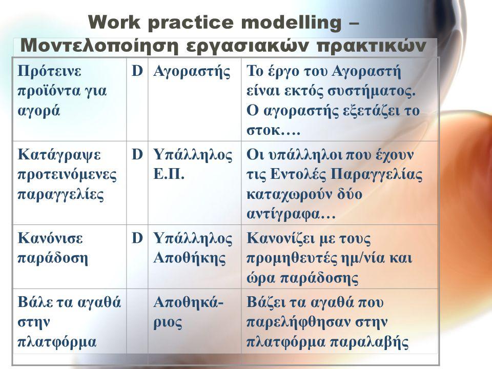 Work practice modelling – Μοντελοποίηση εργασιακών πρακτικών Πρότεινε προϊόντα για αγορά DΑγοραστήςΤο έργο του Αγοραστή είναι εκτός συστήματος. Ο αγορ