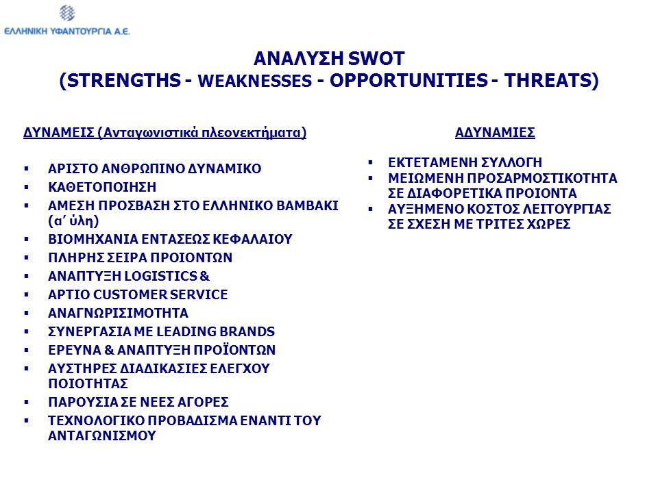 ΑΝΑΛΥΣΗ SWOT (STRENGTHS - WEAKNESSES - OPPORTUNITIES - THREATS) ΔΥΝΑΜΕΙΣ (Ανταγωνιστικά πλεονεκτήματα)  ΑΡΙΣΤΟ ΑΝΘΡΩΠΙΝΟ ΔΥΝΑΜΙΚΟ  ΚΑΘΕΤΟΠΟΙΗΣΗ  ΑΜ