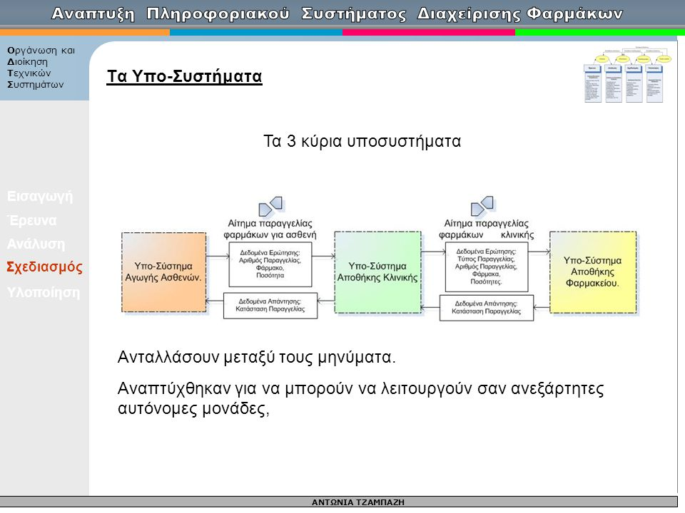 ΑΝΤΩΝΙΑ ΤΖΑΜΠΑΖΗ Οργάνωση και Διοίκηση Τεχνικών Συστημάτων Εισαγωγή Έρευνα Ανάλυση Σχεδιασμός Υλοποίηση Τα Υπο-Συστήματα Σχεδιασμός Τα 3 κύρια υποσυστ