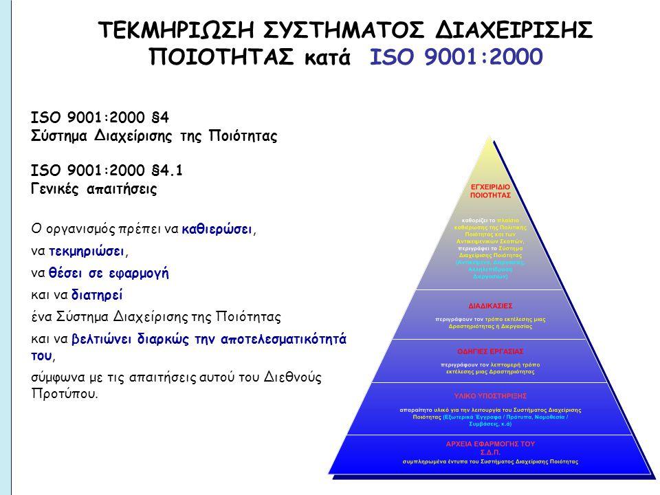 ΤΕΚΜΗΡΙΩΣΗ ΣΥΣΤΗΜΑΤΟΣ ΔΙΑΧΕΙΡΙΣΗΣ ΠΟΙΟΤΗΤΑΣ κατά ΙSO 9001:2000 ISO 9001:2000 §4 Σύστημα Διαχείρισης της Ποιότητας ISO 9001:2000 §4.1 Γενικές απαιτήσεις Ο οργανισμός πρέπει να καθιερώσει, να τεκμηριώσει, να θέσει σε εφαρμογή και να διατηρεί ένα Σύστημα Διαχείρισης της Ποιότητας και να βελτιώνει διαρκώς την αποτελεσματικότητά του, σύμφωνα με τις απαιτήσεις αυτού του Διεθνούς Προτύπου.