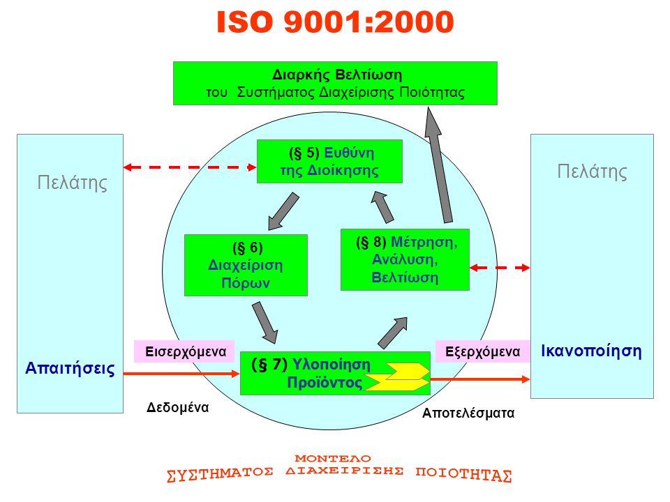 ISO 9001:2000 Πελάτης Απαιτήσεις Πελάτης Ικανοποίηση (§ 6) Διαχείριση Πόρων (§ 8) Μέτρηση, Ανάλυση, Βελτίωση (§ 7) Υλοποίηση Προϊόντος (§ 5) Ευθύνη της Διοίκησης Διαρκής Βελτίωση του Συστήματος Διαχείρισης Ποιότητας Αποτελέσματα ΕισερχόμεναΕξερχόμενα Δεδομένα