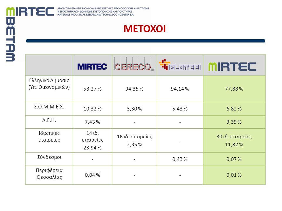 ΜΕΤΟΧΟΙ Ελληνικό Δημόσιο (Υπ. Οικονομικών) 58.27 %94,35 %94,14 %77,88 % Ε.Ο.Μ.Μ.Ε.Χ. 10,32 %3,30 %5,43 %6,82 % Δ.Ε.Η. 7,43 %--3,39 % Ιδιωτικές εταιρεί
