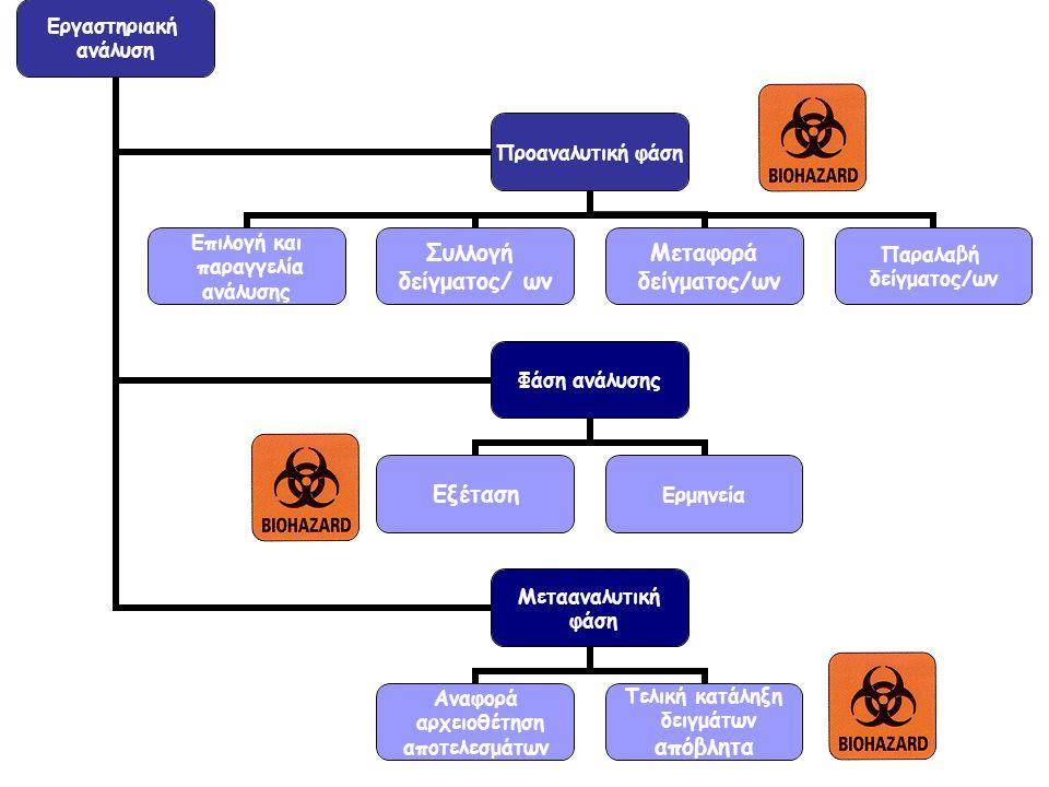 Εργαστηριακή ανάλυση Προαναλυτική φάση Επιλογή και παραγγελία ανάλυσης Συλλογή δείγματος/ ων Μεταφορά δείγματος/ων Παραλαβή δείγματος/ων Φάση ανάλυσης