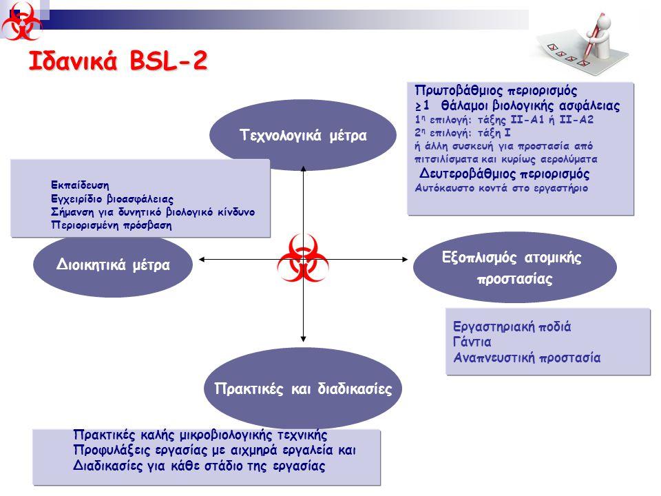 Ιδανικά BSL-2 Τεχνολογικά μέτρα Διοικητικά μέτρα Πρακτικές και διαδικασίες Εξοπλισμός ατομικής προστασίας Πρωτοβάθμιος περιορισμός ≥1 θάλαμοι βιολογικ