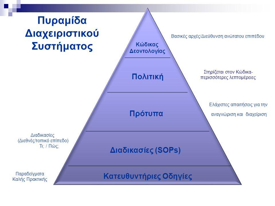 Πολιτική Κώδικας Δεοντολογίας Πρότυπα Διαδικασίες (SOPs) Κατευθυντήριες Οδηγίες Πυραμίδα Διαχειριστικού Συστήματος Βασικές αρχές/Διεύθυνση ανώτατου επ