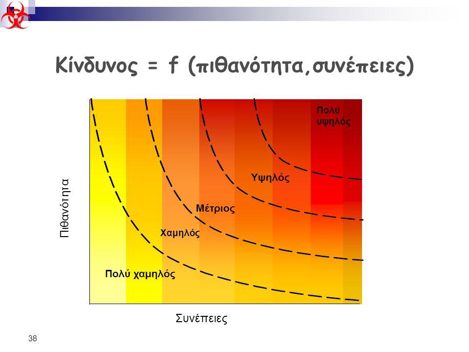 38 Πιθανότητα Πολύ υψηλός Συνέπειες Πολύ χαμηλός Χαμηλός Μέτριος Υψηλός Κίνδυνος = f (πιθανότητα,συνέπειες)