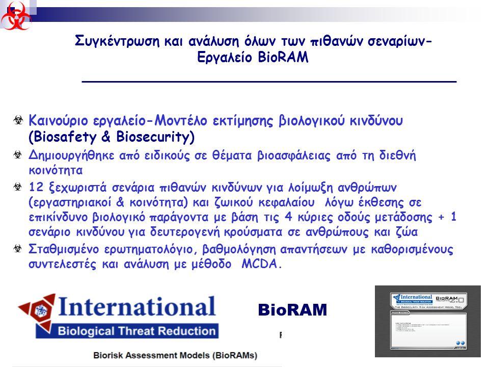 40 Καινούριο εργαλείο-Μοντέλο εκτίμησης βιολογικού κινδύνου (Biosafety & Biosecurity) Δημιουργήθηκε από ειδικούς σε θέματα βιοασφάλειας από τη διεθνή