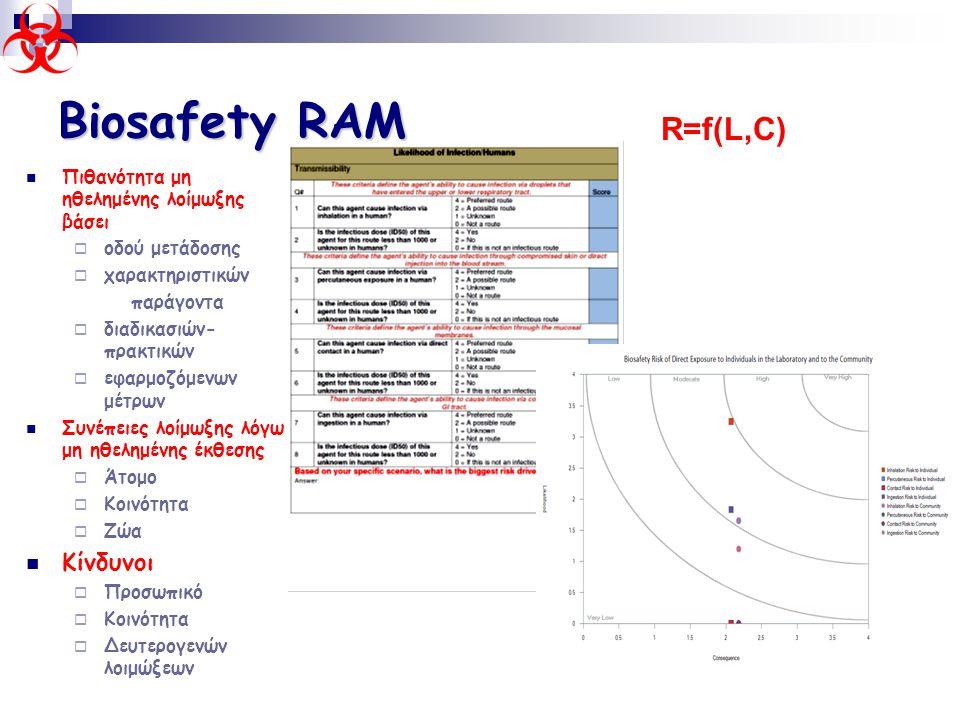 Biosafety RAM  Πιθανότητα μη ηθελημένης λοίμωξης βάσει  οδού μετάδοσης  χαρακτηριστικών παράγοντα  διαδικασιών- πρακτικών  εφαρμοζόμενων μέτρων 