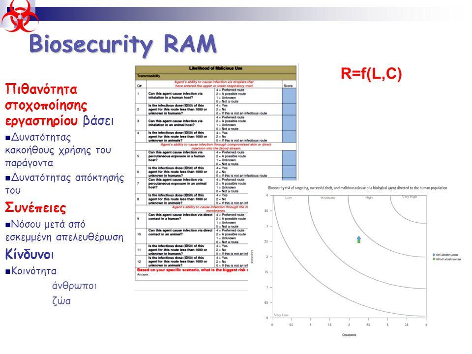 Biosecurity RAM Πιθανότητα στοχοποίησης εργαστηρίου βάσει  Δυνατότητας κακοήθους χρήσης του παράγοντα  Δυνατότητας απόκτησής του Συνέπειες  Νόσου μ