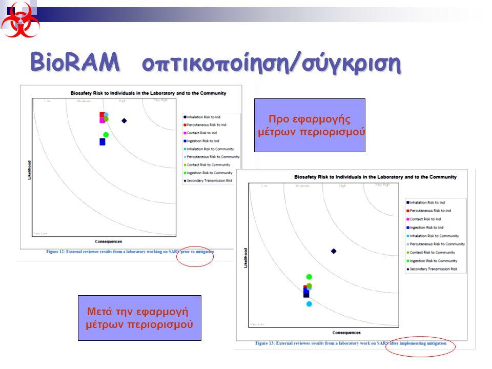 ΒioRAM οπτικοποίηση/σύγκριση Προ εφαρμογής μέτρων περιορισμού Μετά την εφαρμογή μέτρων περιορισμού