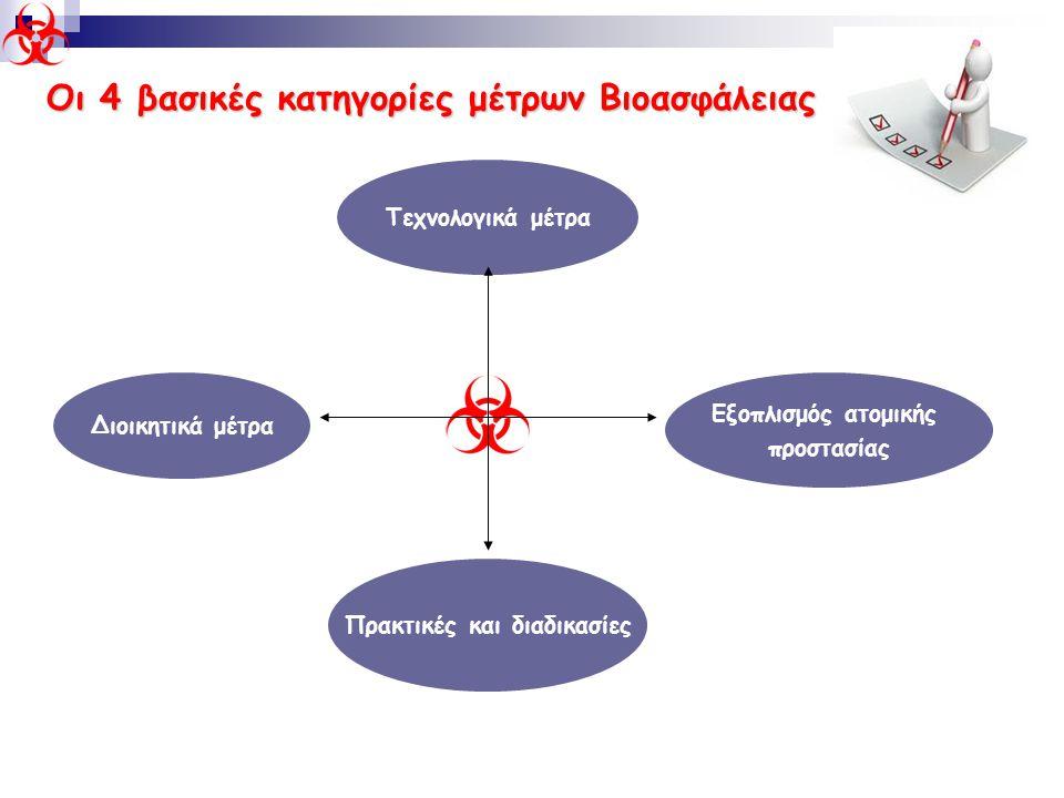 Οι 4 βασικές κατηγορίες μέτρων Βιοασφάλειας Τεχνολογικά μέτρα Διοικητικά μέτρα Πρακτικές και διαδικασίες Εξοπλισμός ατομικής προστασίας
