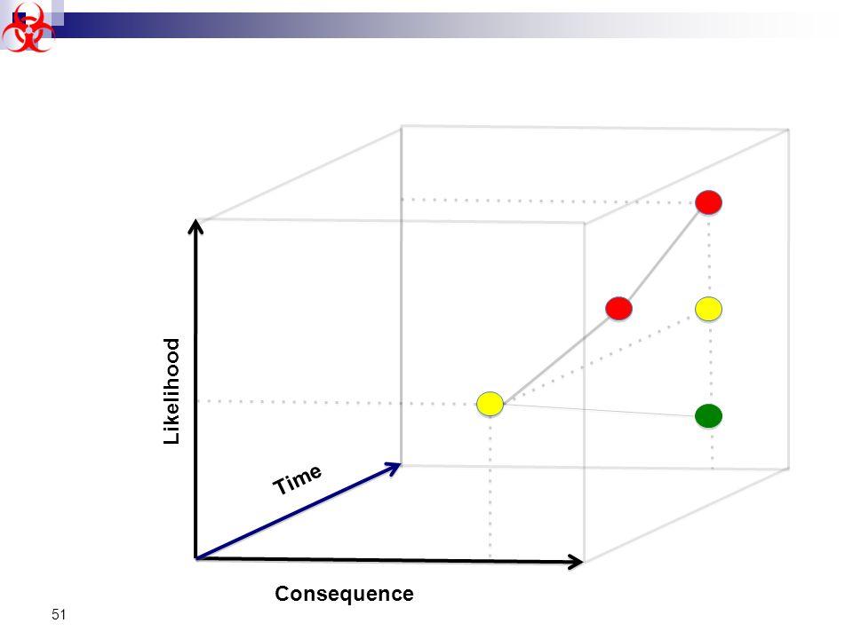 51 Consequence Time Likelihood