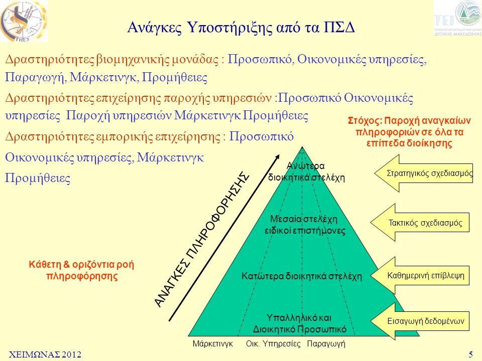ΧΕΙΜΩΝΑΣ 20125 Ανάγκες Υποστήριξης από τα ΠΣΔ Δραστηριότητες βιομηχανικής μονάδας : Προσωπικό, Οικονομικές υπηρεσίες, Παραγωγή, Μάρκετινγκ, Προμήθειες