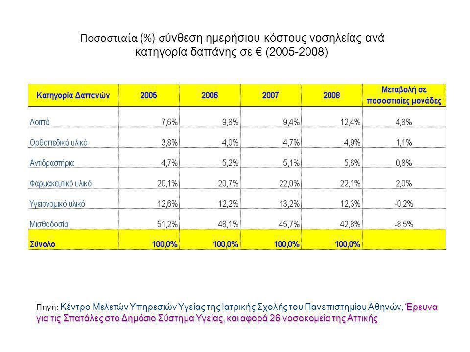 Ποσοστιαία (%) σ ύνθεση ημερήσιου κόστους νοσηλείας ανά κατηγορία δαπάνης σε € (2005-2008)