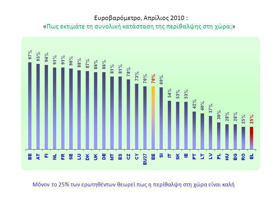 Ευροβαρόμετρο, Απρίλιος 2010 : «Πως εκτιμάτε τη συνολική κατάσταση της περίθαλψης στη χώρα;» Μόνον το 25% των ερωτηθέντων θεωρεί πως η περίθαλψη στη χ