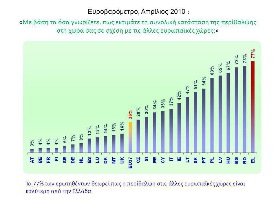 Ευροβαρόμετρο, Απρίλιος 2010 : «Με βάση τα όσα γνωρίζετε, πως εκτιμάτε τη συνολική κατάσταση της περίθαλψης στη χώρα σας σε σχέση με τις άλλες ευρωπαϊ