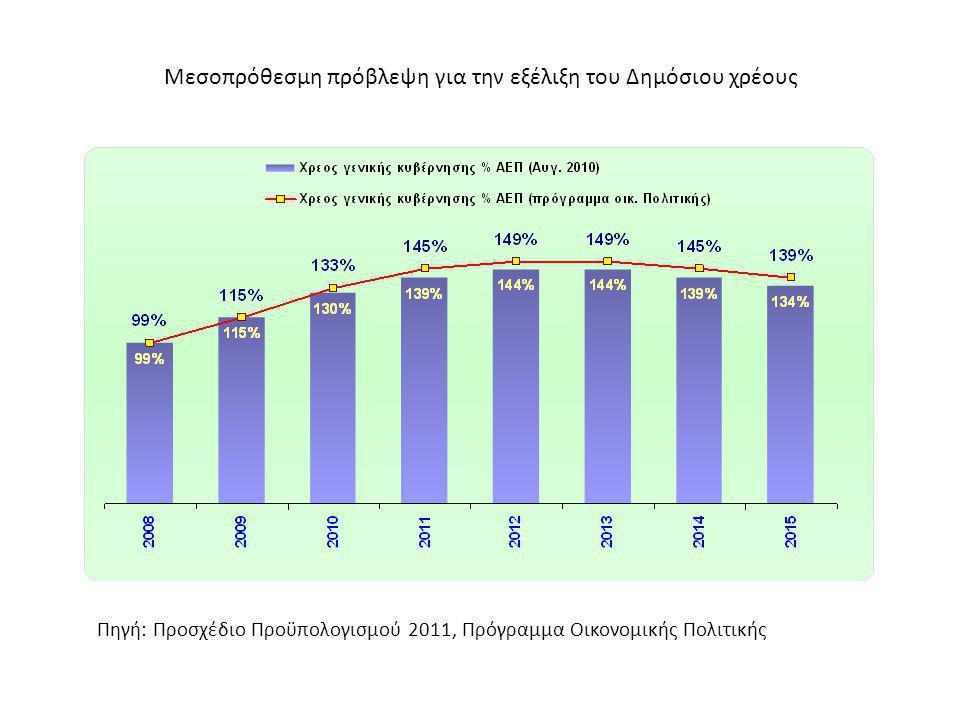 Μεσοπρόθεσμη πρόβλεψη για την εξέλιξη του Δημόσιου χρέους Πηγή: Προσχέδιο Προϋπολογισμού 2011, Πρόγραμμα Οικονομικής Πολιτικής