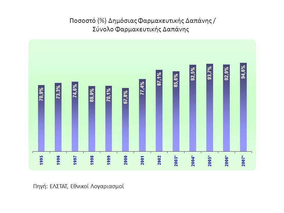 Ποσοστό (%) Δημόσιας Φαρμακευτικής Δαπάνης / Σύνολο Φαρμακευτικής Δαπάνης Πηγή: ΕΛΣΤΑΤ, Εθνικοί Λογαριασμοί