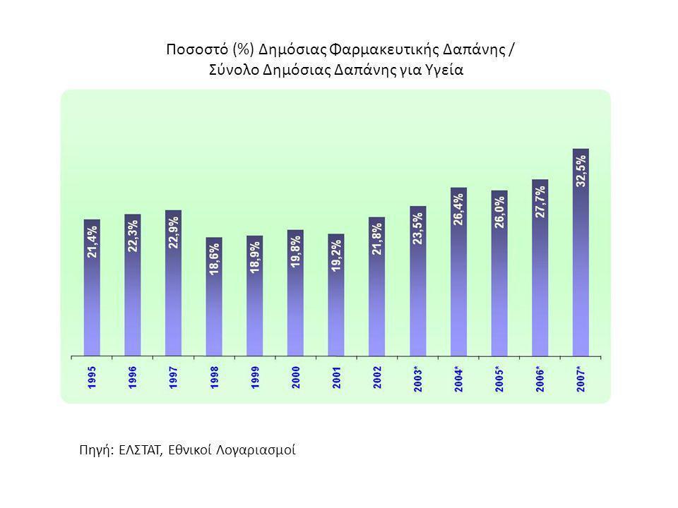 Ποσοστό (%) Δημόσιας Φαρμακευτικής Δαπάνης / Σύνολο Δημόσιας Δαπάνης για Υγεία Πηγή: ΕΛΣΤΑΤ, Εθνικοί Λογαριασμοί