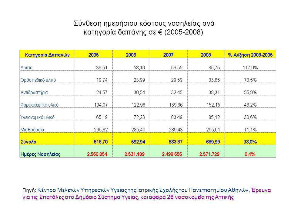 Σύνθεση ημερήσιου κόστους νοσηλείας ανά κατηγορία δαπάνης σε € (2005-2008) Έρευνα για τις Σπατάλες στο Δημόσιο Σύστημα Υγείας, και αφορά 26 νοσοκομεία