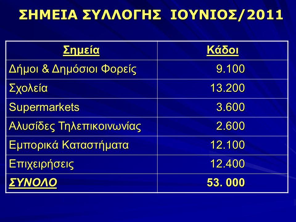 ΣΗΜΕΙΑ ΣΥΛΛΟΓΗΣ ΙΟΥΝΙΟΣ/2011 ΣημείαΚάδοι Δήμοι & Δημόσιοι Φορείς 9.100 9.100 Σχολεία 13.200 13.200 Supermarkets 3.600 3.600 Αλυσίδες Τηλεπικοινωνίας 2