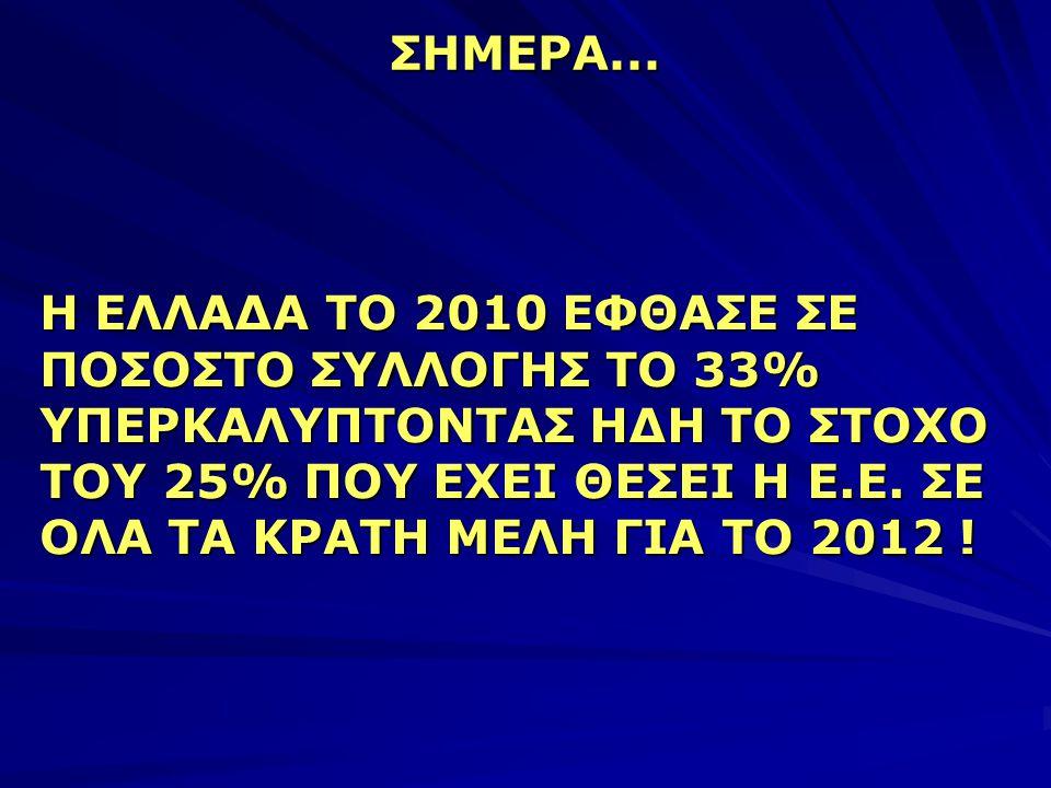 ΣΗΜΕΡΑ... Η ΕΛΛΑΔΑ ΤΟ 2010 ΕΦΘΑΣΕ ΣΕ ΠΟΣΟΣΤΟ ΣΥΛΛΟΓΗΣ ΤΟ 33% ΥΠΕΡΚΑΛΥΠΤΟΝΤΑΣ ΗΔΗ ΤΟ ΣΤΟΧΟ ΤΟΥ 25% ΠΟΥ ΕΧΕΙ ΘΕΣΕΙ Η Ε.Ε. ΣΕ ΟΛΑ ΤΑ ΚΡΑΤΗ ΜΕΛΗ ΓΙΑ ΤΟ 20